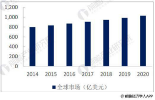 Global industrial valve market size forecast