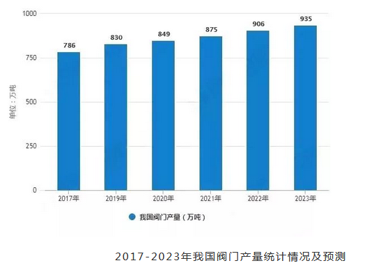 In-depth analysis of market status and trend of valve manufacturing industry in China in 2019